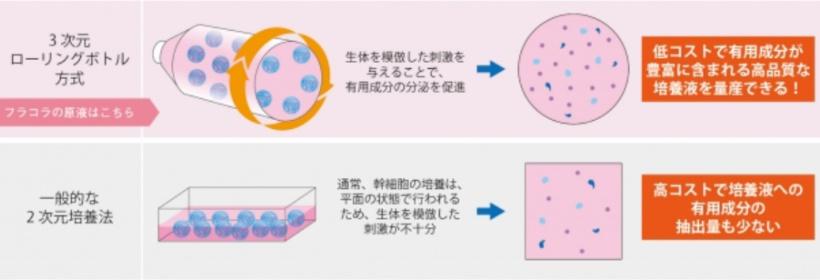 フラコラヒト幹細胞培養液